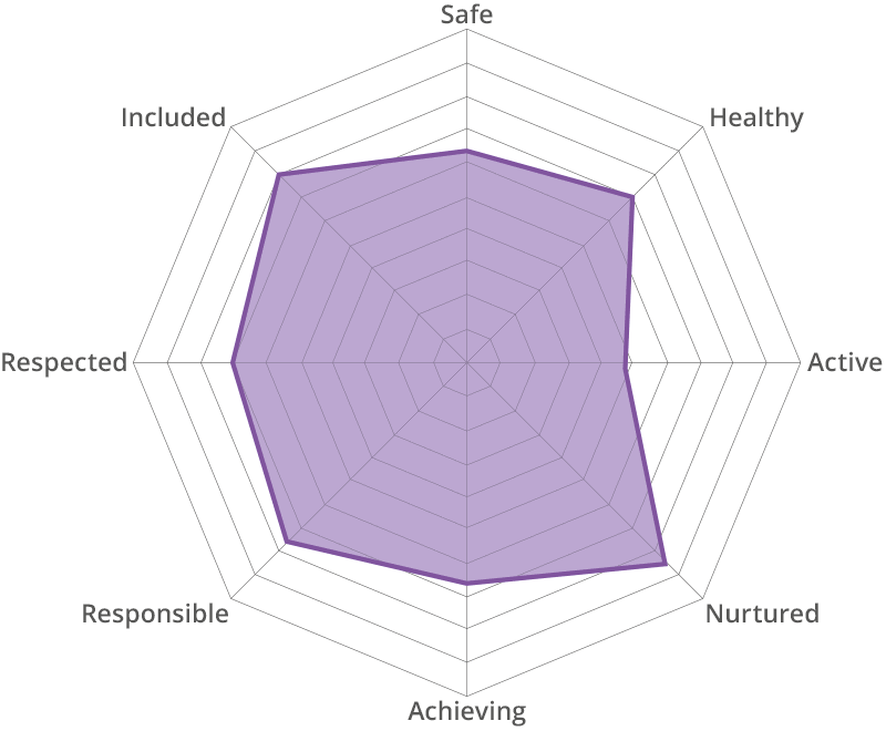 Being Me Chart